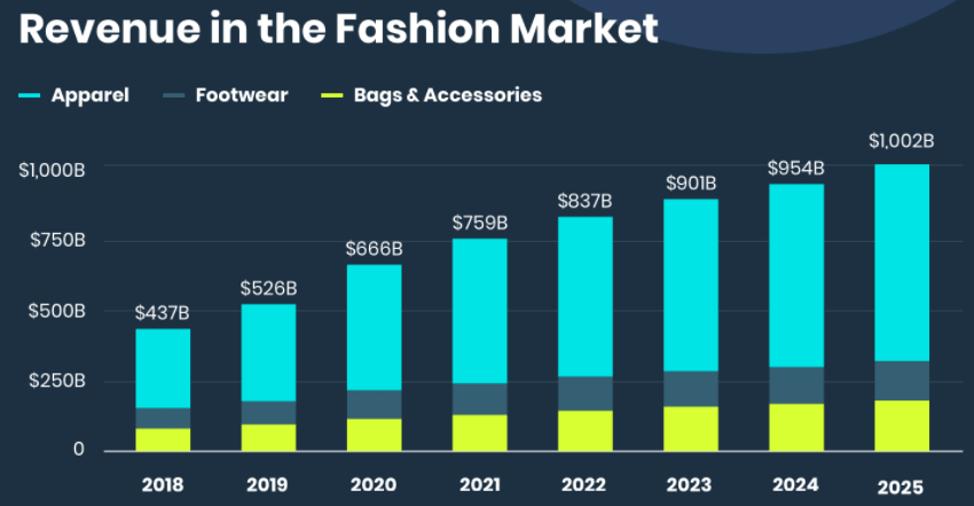 Revenue in the Fashion Market 2021
